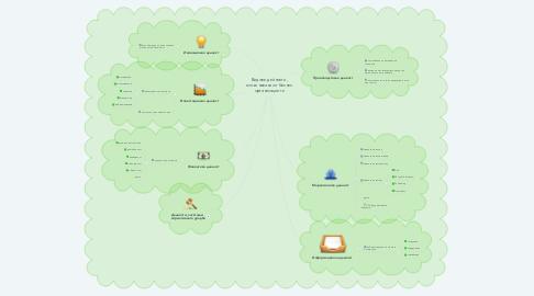 Mind Map: Видове дейности, изпълнявани от бизнес организациите
