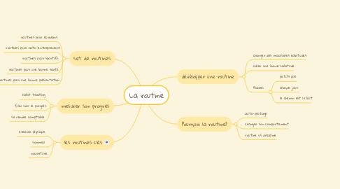 Mind Map: La routine