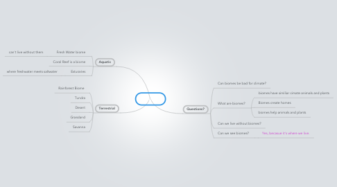 Mind Map: Biomes