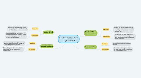 Mind Map: Models d'estrcutura organitzativa