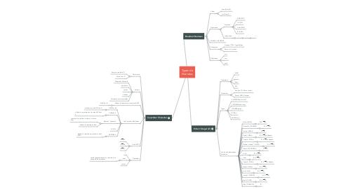 Mind Map: Types de Données