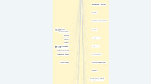 Mind Map: CONCEPTOS GENERALES DE LA INVESTIGACIÓN