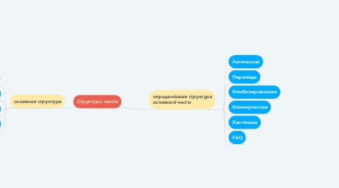Mind Map: Структура текста