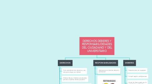Mind Map: DERECHOS DEBERES Y RESPONSABILIDIDADES DEL CIUDADANO Y DEL UNIVERSITARIO