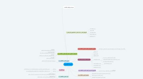 Mind Map: الحرية الأكاديمية