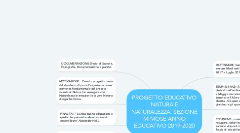 Mind Map: PROGETTO EDUCATIVO NATURA E NATURALEZZA  SEZIONE MIMOSE ANNO EDUCATIVO 2019-2020