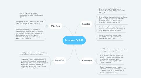 Mind Map: Modelo SAMR