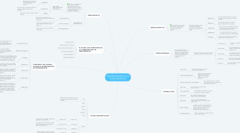 Mind Map: GENERALIDADES DE LOS MEDICAMENTOS