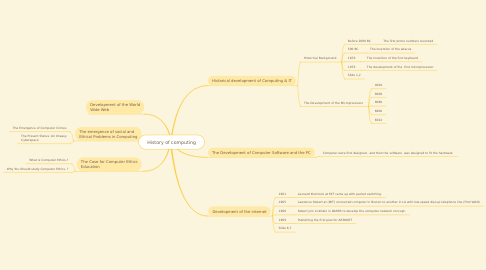 Mind Map: History of computing