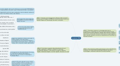 Mind Map: competenze PNSD