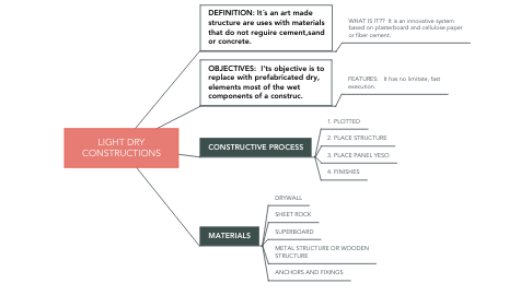 Mind Map: LIGHT DRY CONSTRUCTIONS