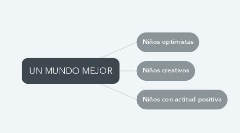 Mind Map: UN MUNDO MEJOR