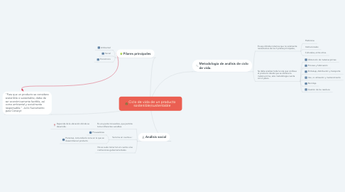 Mind Map: Ciclo de vida de un producto sostenible/sustentable