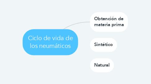 Mind Map: Ciclo de vida de los neumáticos