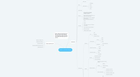 Mind Map: Sistemas de Informação