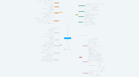 Mind Map: COMUNIDAD ANDINA