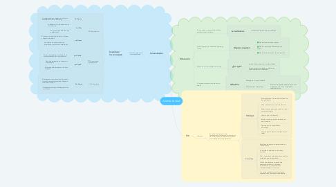 Mind Map: Análisis textual