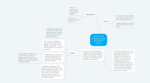 Mind Map: ESCALA DE CONSECUCIÓN DE METAS (UIICF)