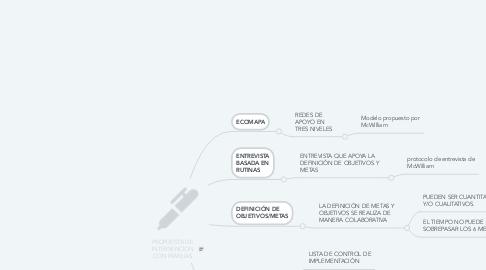 Mind Map: PROPUESTA DE INTERVENCION CON FAMILIAS