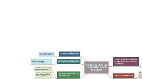 Mind Map: CICLO DE VIDA DE LAS BOTELLAS DE PLÁSTICO