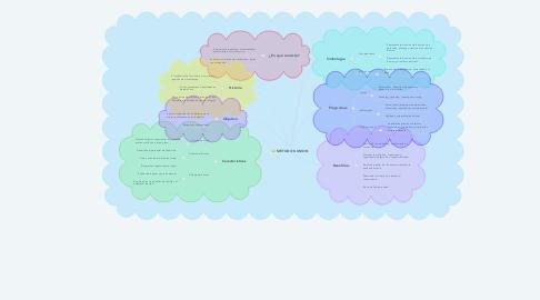 Mind Map: MÉTODO KUMON