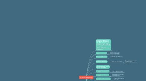 Mind Map: Estilos De Negociacion