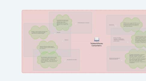 Mind Map: Telebachillerato Comunitario.