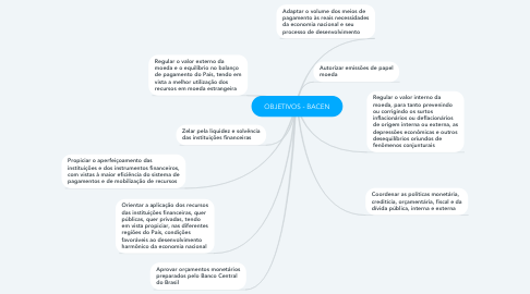 Mind Map: OBJETIVOS - BACEN
