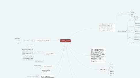 Mind Map: Diseño de webapps