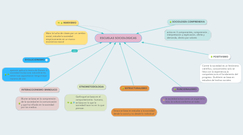 Mind Map: ESCUELAS SOCIOLOGICAS