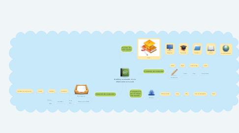 Mind Map: Análisis y evaluación  de la información en la web