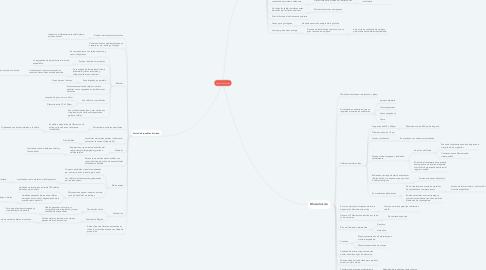 Mind Map: Tejido Muscular