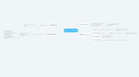 Mind Map: lectura y comprensión