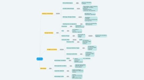 Mind Map: Microbiologia Ambiental
