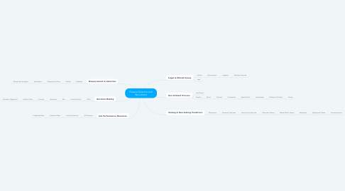 Mind Map: Personal Selection and Recruitment