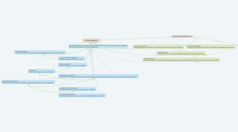 Mind Map: Plan de Marketing.