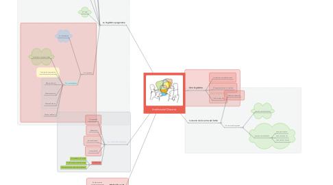Mind Map: Análisis del Discurso