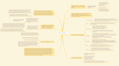 Mind Map: Escola de Chicago