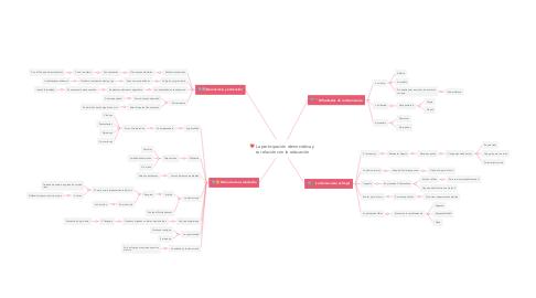 Mind Map: La participación democrática y su relación con la educación