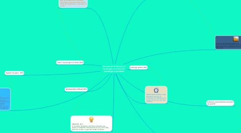 Mind Map: Avances de la ciencia y la tecnología en el área de  psicología colombiana
