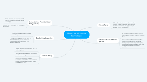 Mind Map: Healthcare Informatics Technologies