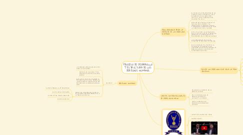 Mind Map: PROCESO DE DESARROLLO Y ESTRUCTURA DE LOS DERECHOS HUMANOS
