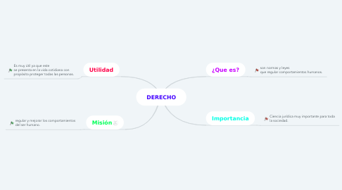 Mind Map: DERECHO