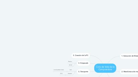 Mind Map: Ciclo de Vida de la Computadora