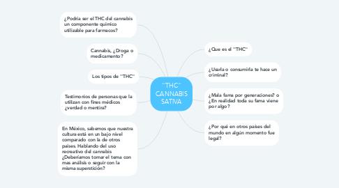 Mind Map: ''THC'' CANNABIS SATIVA