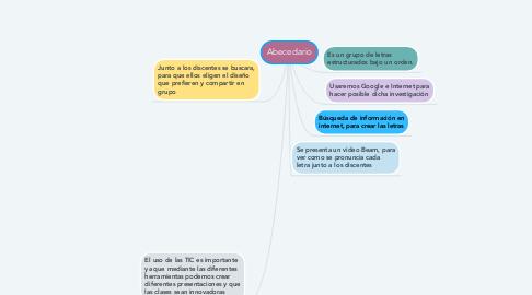 Mind Map: Abecedario