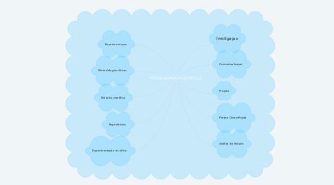 Mind Map: PESQUISANDO NA ESCOLA