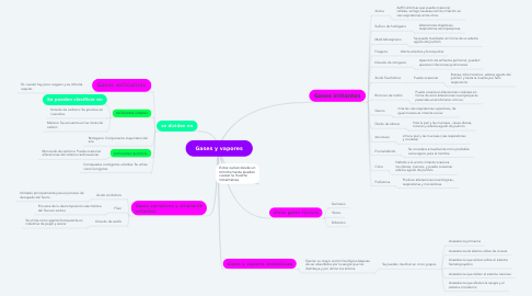 Mind Map: Gases y vapores
