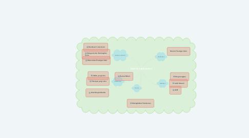 Mind Map: INDEXS CARD MATCH