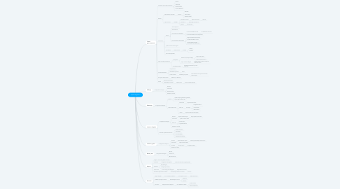 Mind Map: Tejido Digestivo